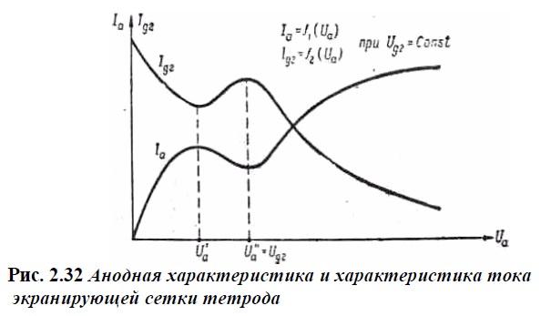 Анодная характеристика тетрода
