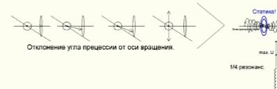 Торы статики образовались в результате отклонения угла прецессии от оси вращения