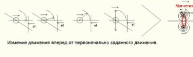 Торы магнетизма образовались за счёт отклонения от первоначально заданного движения вперёд