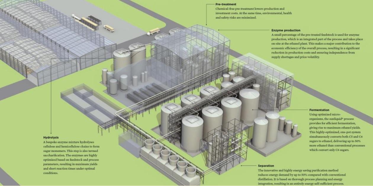 Завод переработки целлюлозы (клетчатки) методом ферментативного гидролиза в спирт