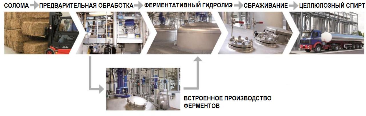 Структура и переработка целлюлозы (клетчатки) методом ферментативного гидролиза в спирт