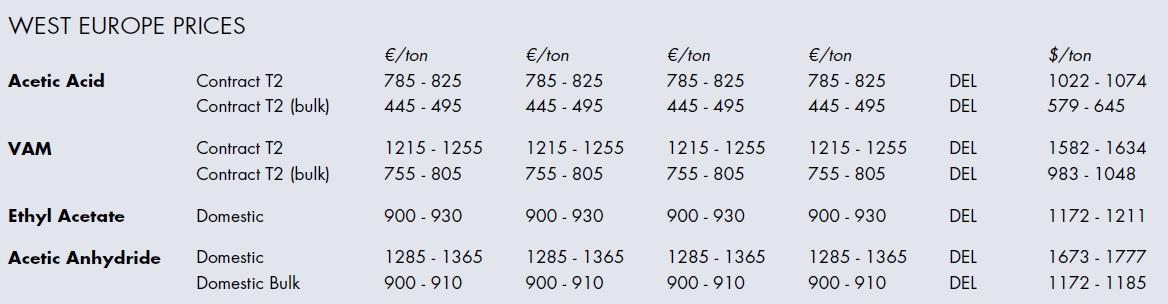 Цена уксусной кислоты, уксусного ангидрида, мономера винилацетата в Западной Европе
