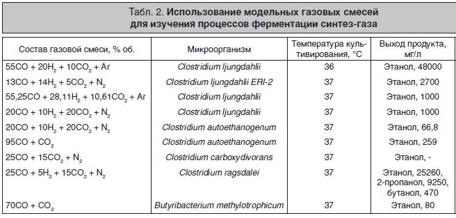 Выход этилового спирта из синтез-газа разного состава