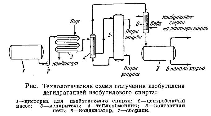 технологическая схема производства изобутилена дегидратацией изобутилового спирта