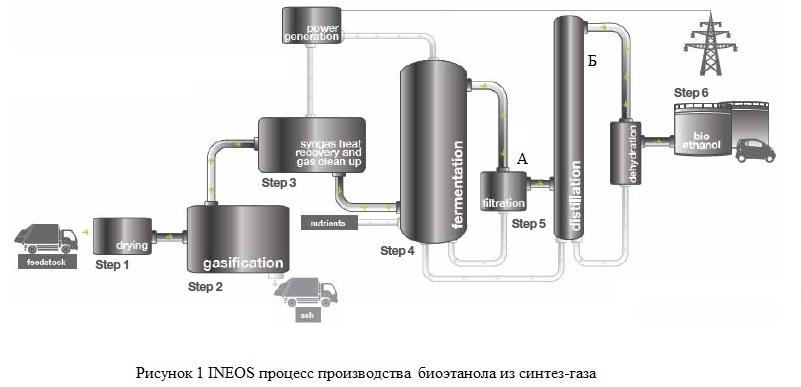 Получение этанола из синтез-газа