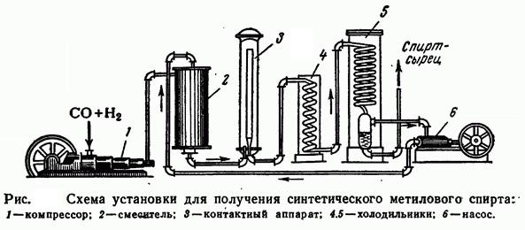 Схема получения метанола из синтез-газа