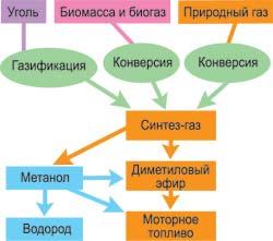 Технологическая схема получения синтетического бензина