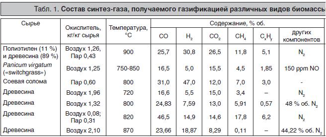 Состав синтез-газа из разной биомассы