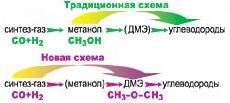 Схема переработки древесных опилок в синтетический бензин