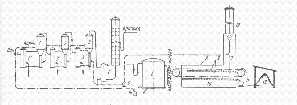 Схема переработки | сжигания