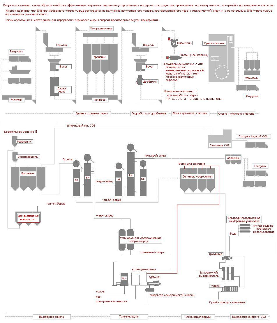 Структурная схема завода глубокой переработки зерна для производства крахмала, глютена, биоэтанола, биогаза, жидкого диоксида углерода