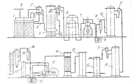 Схема производства жидкой СО2