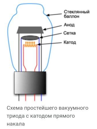 Состав и материалы для изготовления вакуумной электронной лампы с Динатронным эффектом