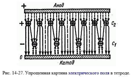 Схема электрических полей тетрода