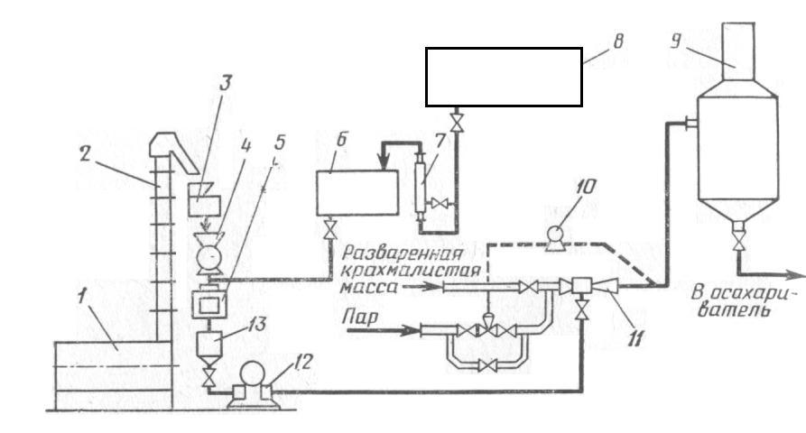 Рисунок 2. Схема тепловой обработки свеклы на Мичуринском спиртовом заводе.