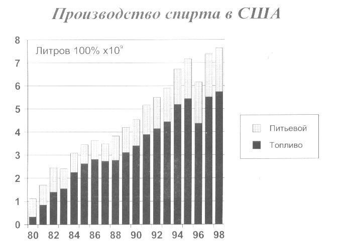 Увеличение производства спирта в США