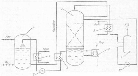Схема очистки горючего газа от