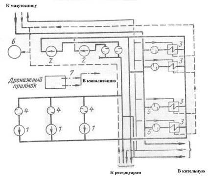 мазутного топлива (табл.