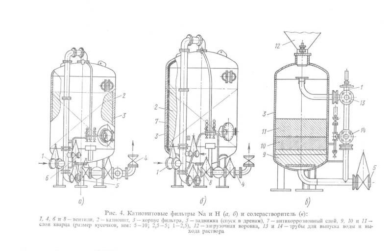 Катионитовые фильтры Na и H и