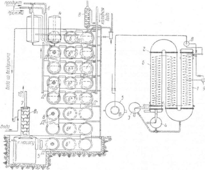 Схема полузаводской установки