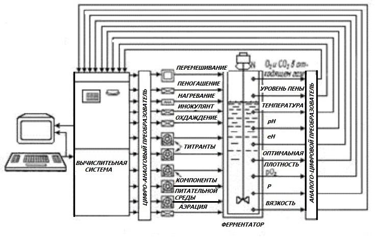 Функциональная схема автоматизации дрожжерастительного аппарата