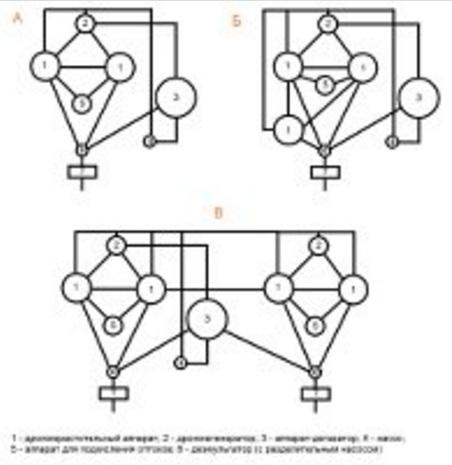 Функциональная схема дрожжерастительной установки