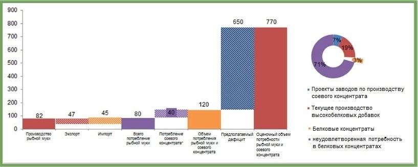 Предполагаемый дефицит протеиновых добавок в корма