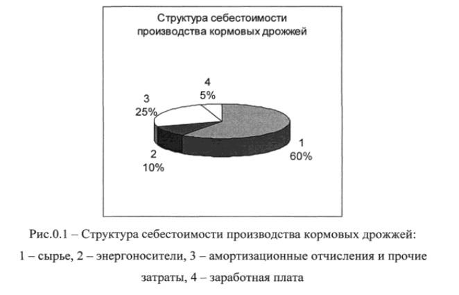 Структура себестоимости производства кормовых дрожжей