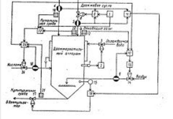 Схема автоматизации дрожжерастительного аппарата в Цехе кормовых дрожжей