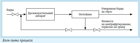Блок-схема утилизации послеспиртовой барды бактериальной микрофлорой