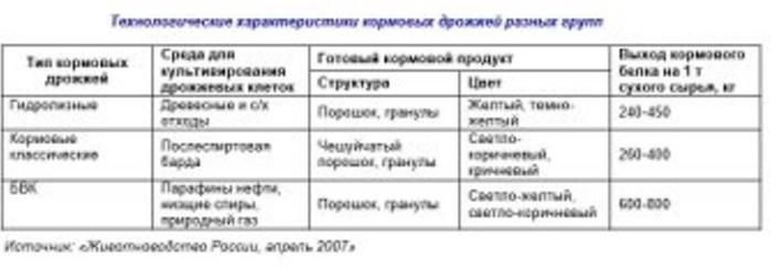 Технологические характеристики кормовых дрожжей разных групп