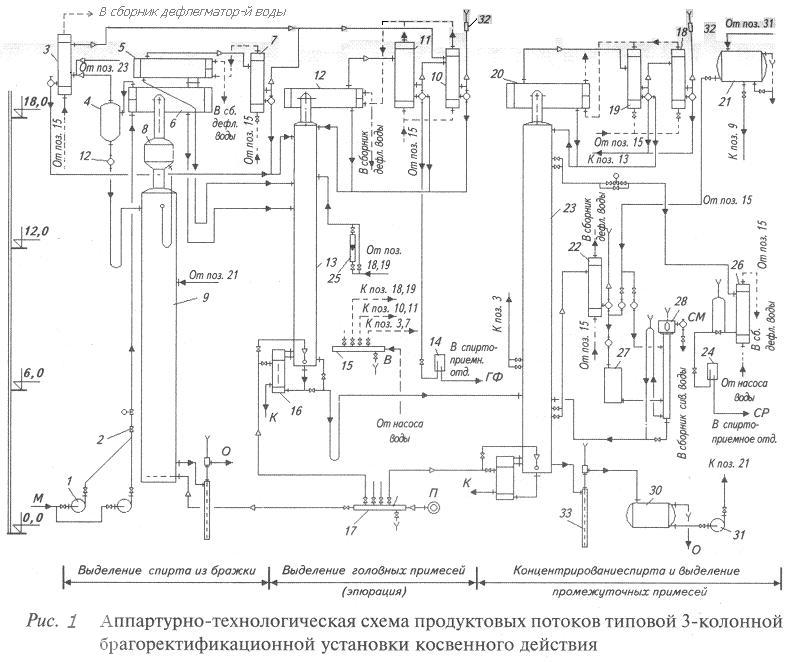 Аппаратурно-технологическая схема продуктовых потоков 3-колонной брагоректификационной установки косвенного действия