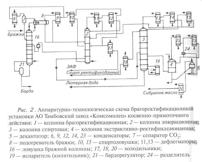 Брагоректификационная установка БРУ косвенно-прямоточного действия