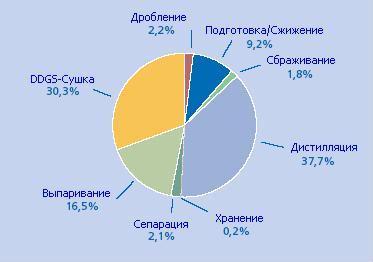Потребление энергии на спиртзаводе