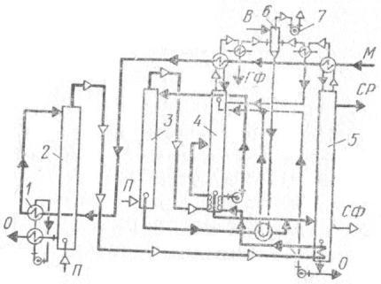 Схема вакуумной брагоректификациоиной установки УкрНИИСПа