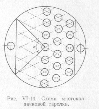 диаметру бражной колонны,