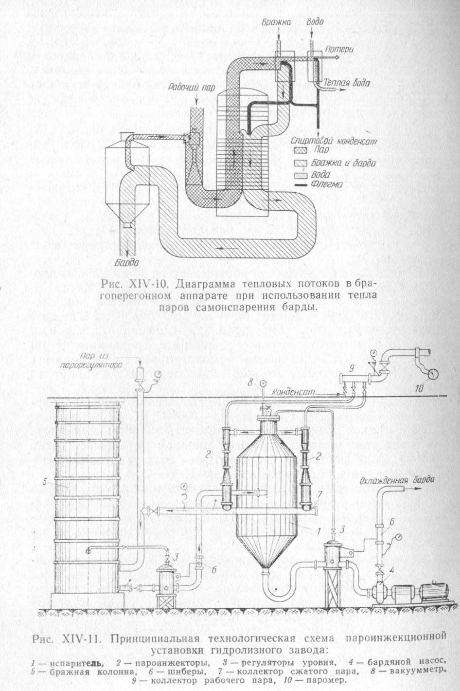 тепловой поток брагоперегонного аппарата с пароинжекционной установкой