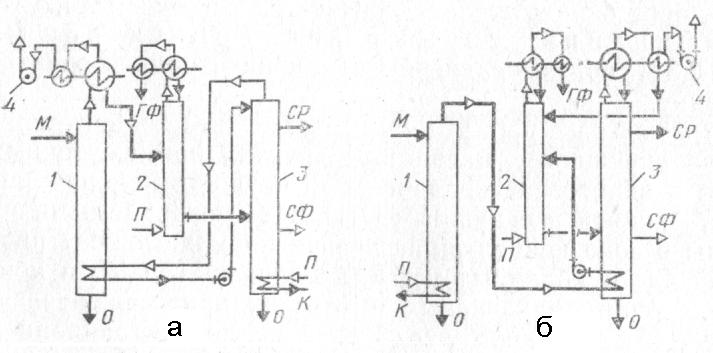 Схемы вакуумных брагоректификационных установок БРУ