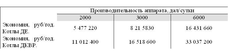 Экономия пара при совмещении тепловых схем выпарной установки и старой БРУ