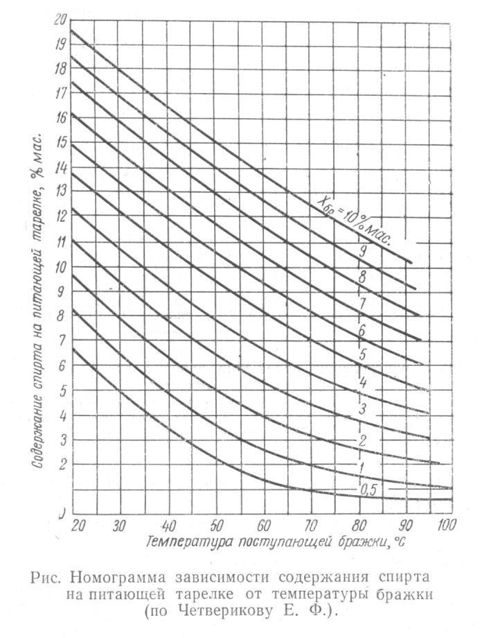 Номограмма зависимости содержания спирта на питающей тарелке от температуры бражки (по Четверикову Е.Ф.)