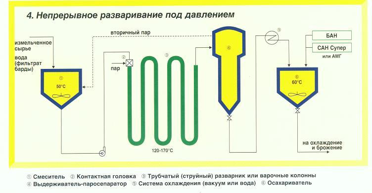 Примерные технологические схемы для разваривания, разжижения и осахаривания крахмалсодержащего сырья.