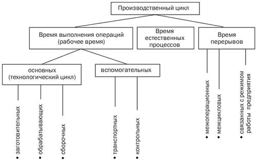 Структура производственного цикла