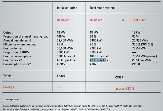 Таблица для сравнения теплоснабжения с помощью теплового насоса с теплоснабжением на базе котельных с учетом КПД котельных, стоимостных показателей на топливо, электроэнергию, капитальных и других затрат