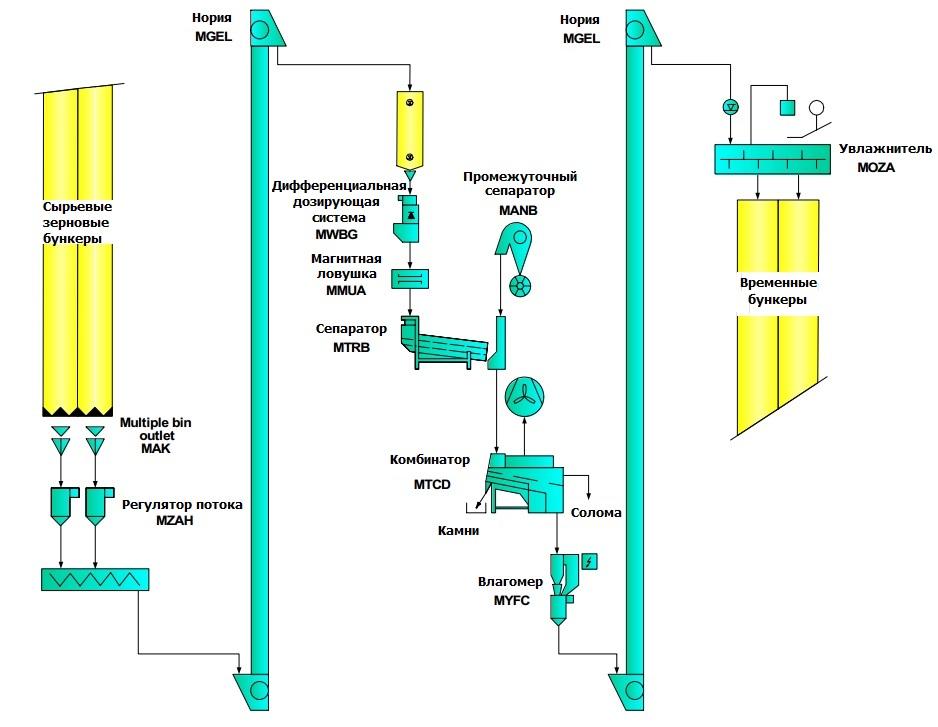 Схема извлечения кукурузного зародыша и размола зерна кукурузы