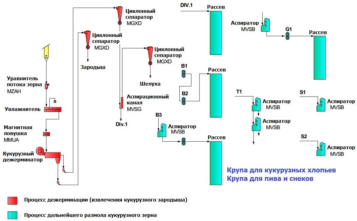 диаграмма для извлечения кукурузного зародыша и дальнейшего размола зерна кукурузы