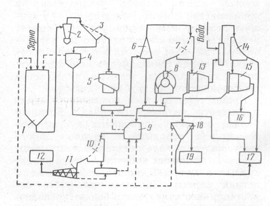 Рис. 1. Принципиальная технологическая схема производства сырого кукурузного крахмала. замочный чан, 2...