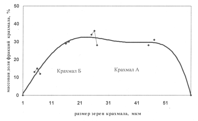 Распределение фракций по среднему размеру зерен ржаного крахмала