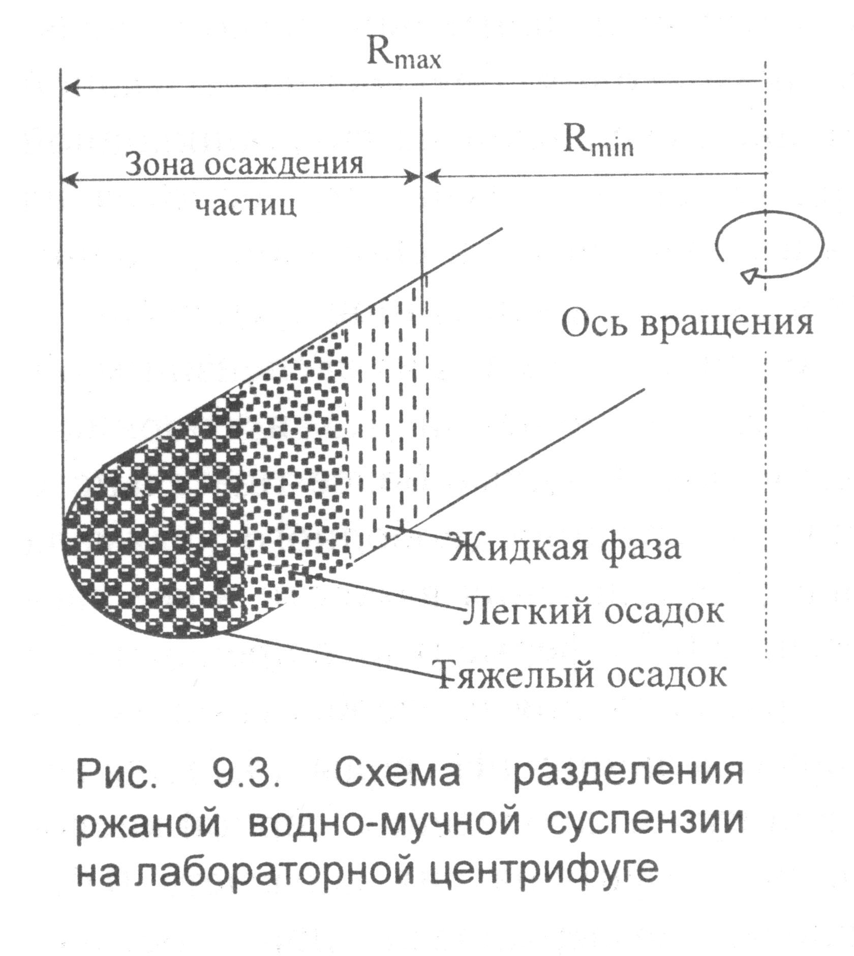 Схема разделения ржаной водно-мучной суспензии на лабораторной центрифуге