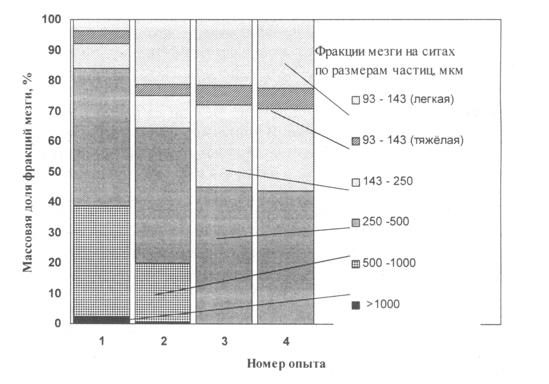 Фракционный состав мезги в ржаномучной суспензии, обработанной химическими и биологическими реагентами