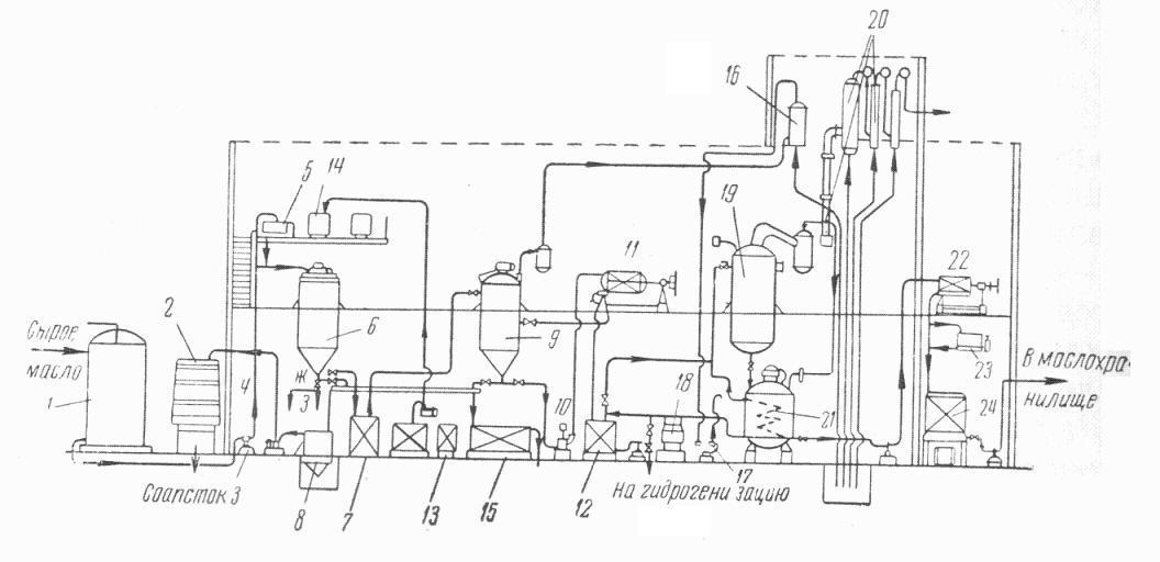 Схема рафинации кукурузного